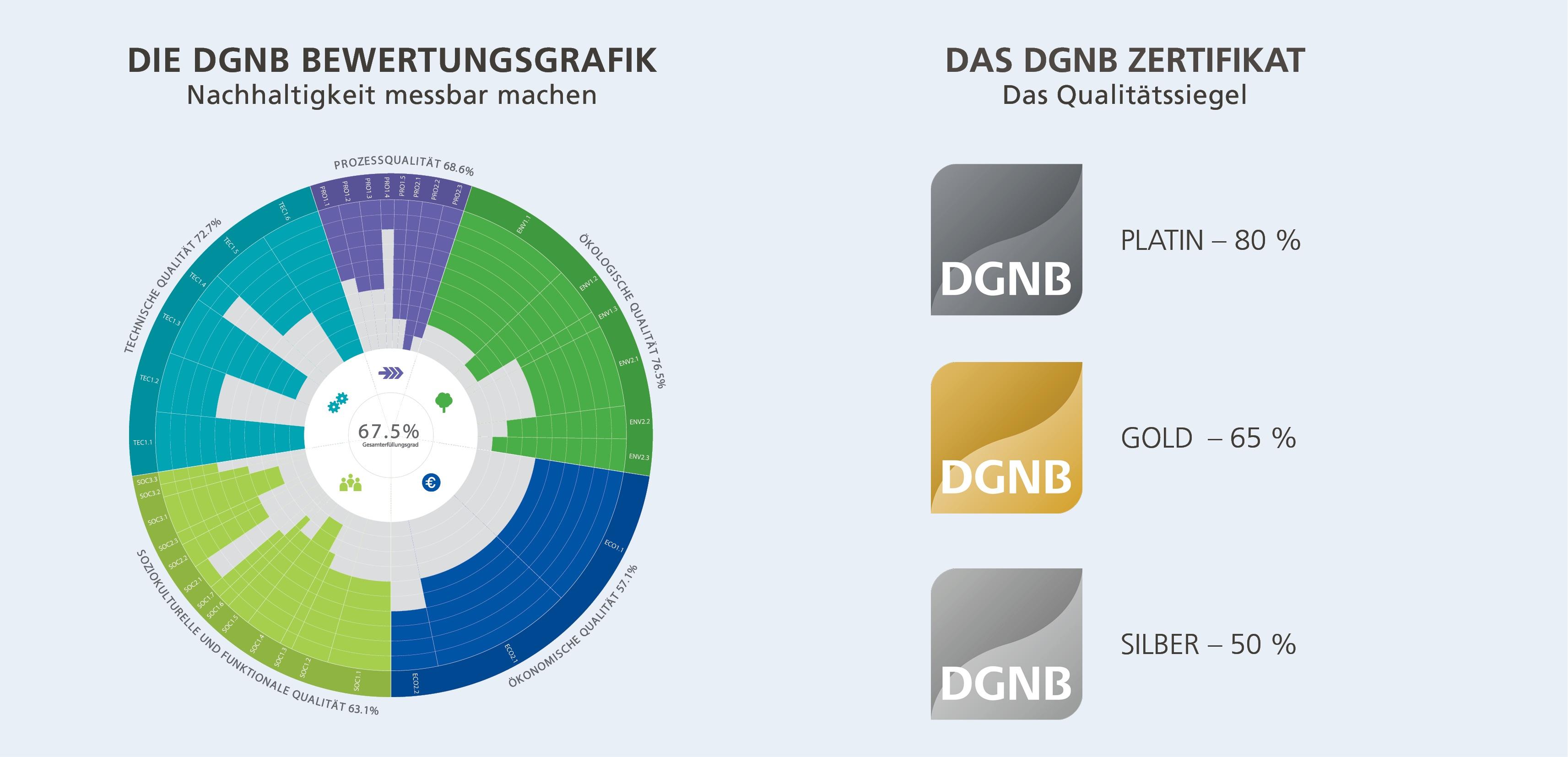 Bewertungssystem DGNB