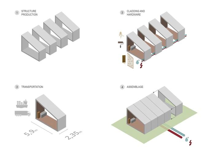 Modulares Bauen Programm