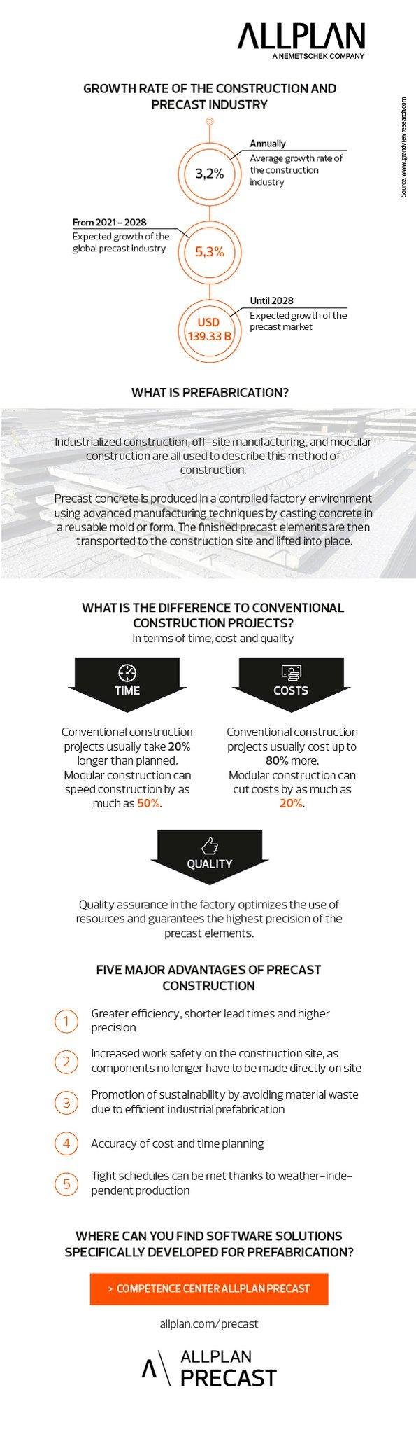 Infografik_Precast-Industry